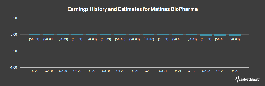 Earnings by Quarter for Matinas BioPharma Holdings (NYSEAMERICAN:MTNB)