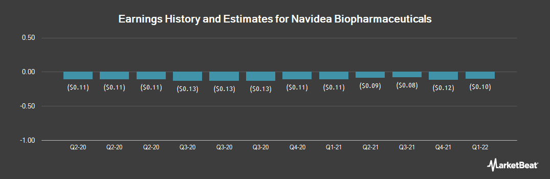 Earnings by Quarter for Navidea Biopharmaceuticals (NYSEAMERICAN:NAVB)