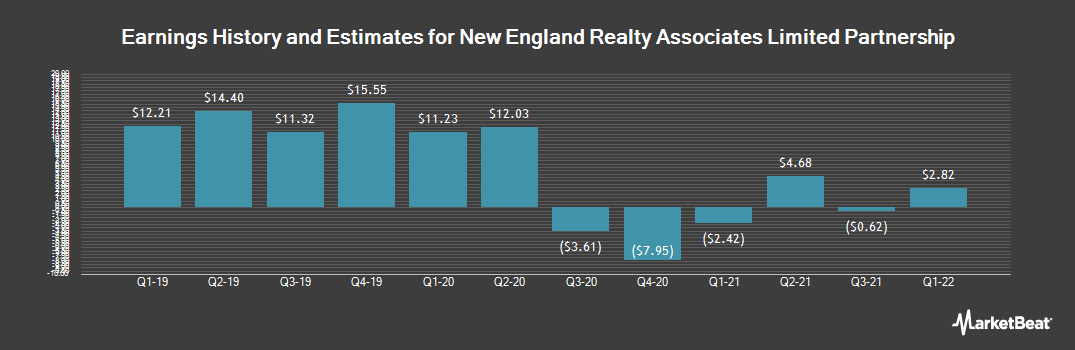 Earnings by Quarter for New England Realty Associates (NYSEAMERICAN:NEN)