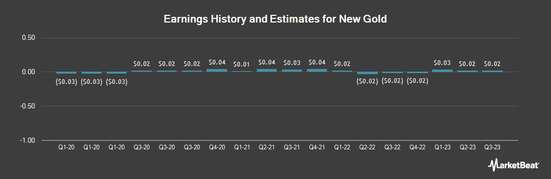 Earnings by Quarter for New Gold (NYSEAMERICAN:NGD)