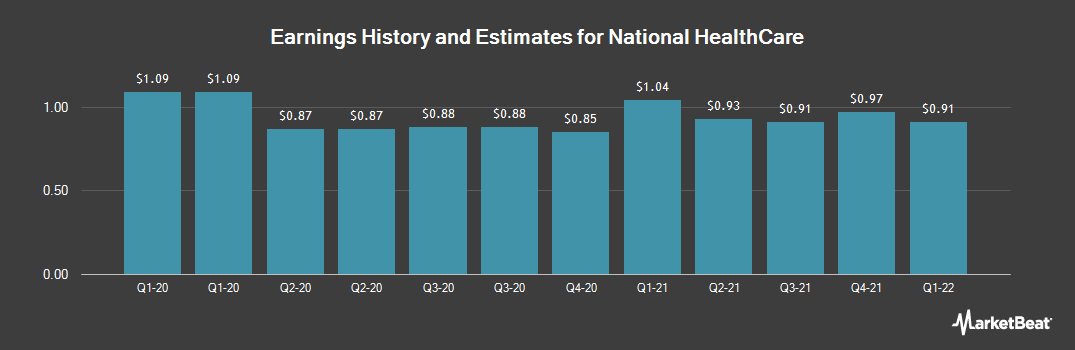 Earnings by Quarter for National HealthCare (NYSEAMERICAN:NHC)