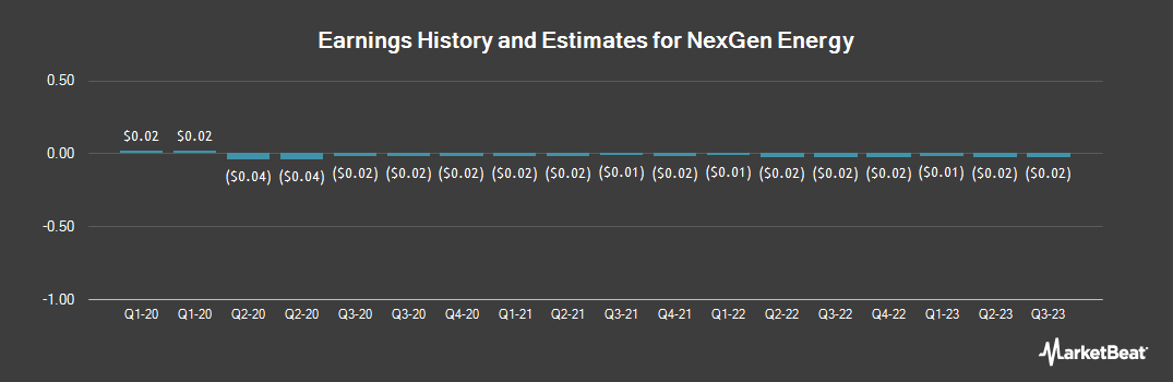 Earnings by Quarter for NexGen Energy (NYSEAMERICAN:NXE)