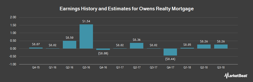 Earnings by Quarter for Owens Realty Mortgage (NYSEAMERICAN:ORM)