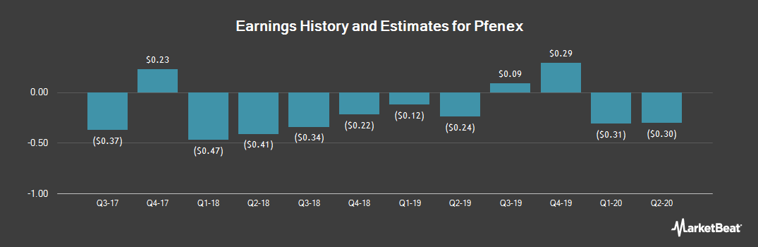 Earnings by Quarter for Pfenex (NYSEAMERICAN:PFNX)