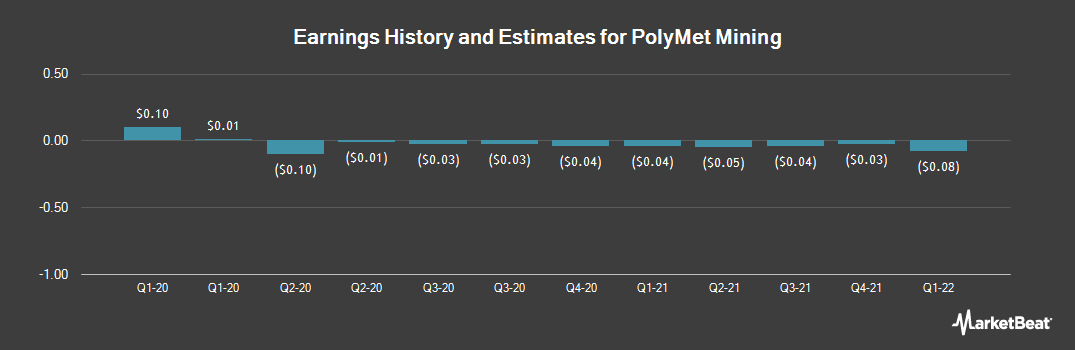 Earnings by Quarter for Polymet Mining (NYSEAMERICAN:PLM)