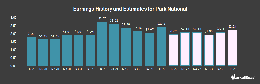 Earnings by Quarter for Park National (NYSEAMERICAN:PRK)