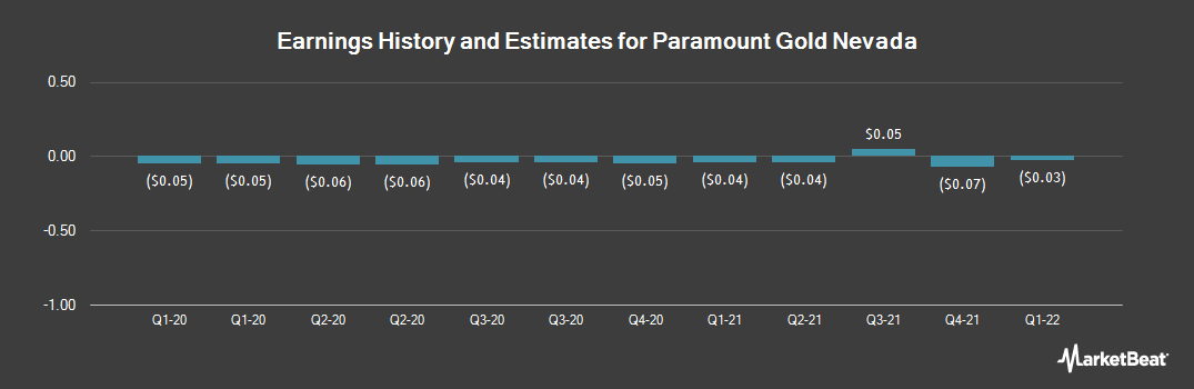 Earnings by Quarter for Paramount Gold Nevada Corp (NYSEAMERICAN:PZG)