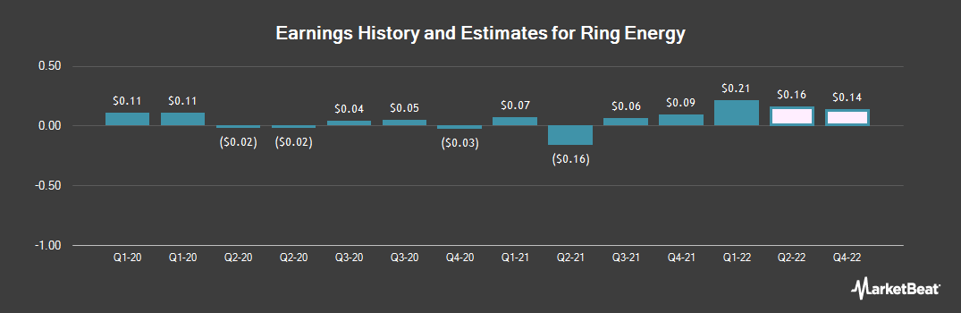 Earnings by Quarter for Ring Energy (NYSEAMERICAN:REI)