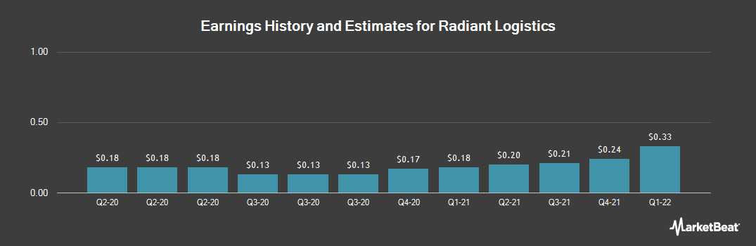 Earnings by Quarter for Radiant Logistics (NYSEAMERICAN:RLGT)