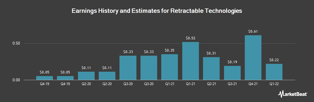 Earnings by Quarter for Retractable Technologies (NYSEAMERICAN:RVP)