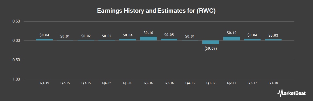 Earnings by Quarter for RELM Wireless (NYSEAMERICAN:RWC)