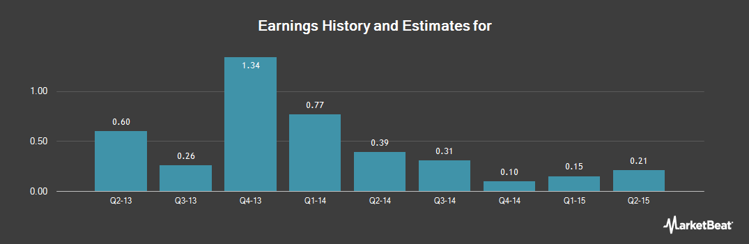 Earnings by Quarter for Sandstorm Gold (NYSEAMERICAN:SAND)