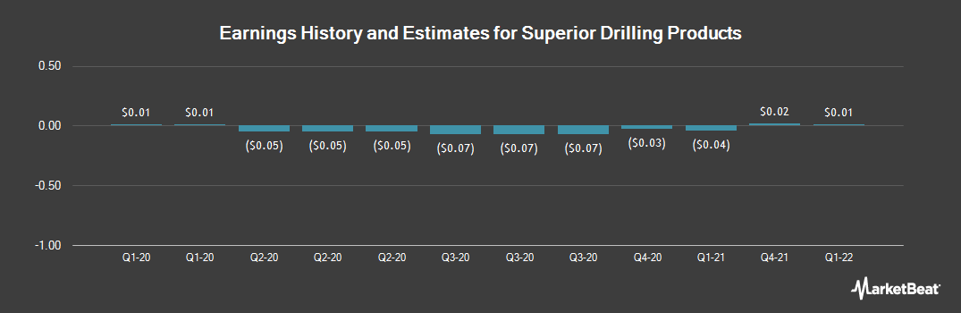 Earnings by Quarter for Superior Drilling Products (NYSEAMERICAN:SDPI)