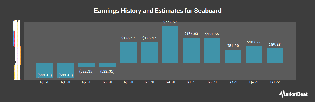 Earnings by Quarter for Seaboard (NYSEAMERICAN:SEB)