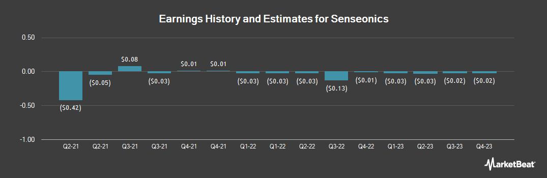 Earnings by Quarter for Senseonics (NYSEAMERICAN:SENS)