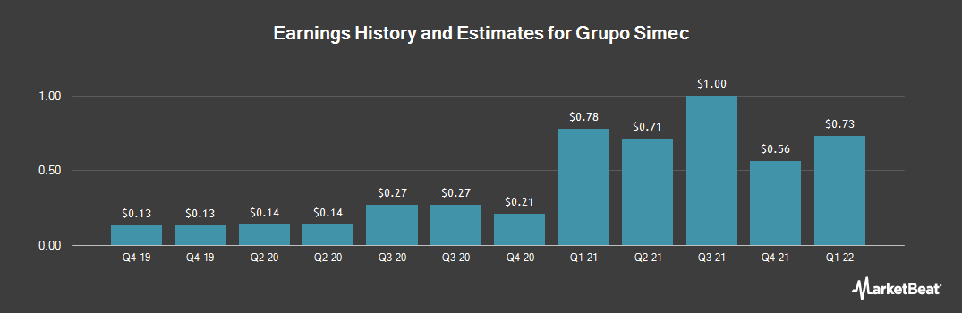 Earnings by Quarter for Grupo Simec SAB de CV (NYSEAMERICAN:SIM)