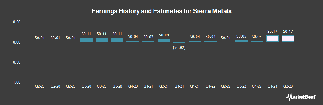 Earnings by Quarter for Sierra Metals (NYSEAMERICAN:SMTS)