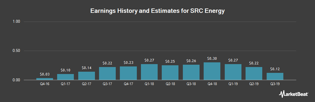 Earnings by Quarter for SRC Energy (NYSEAMERICAN:SRCI)