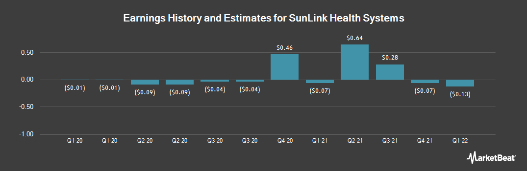 Earnings by Quarter for SunLink Health Systems (NYSEAMERICAN:SSY)