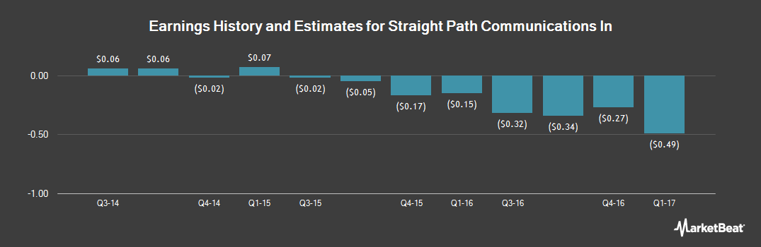 Earnings by Quarter for Straight Path Communications (NYSEAMERICAN:STRP)