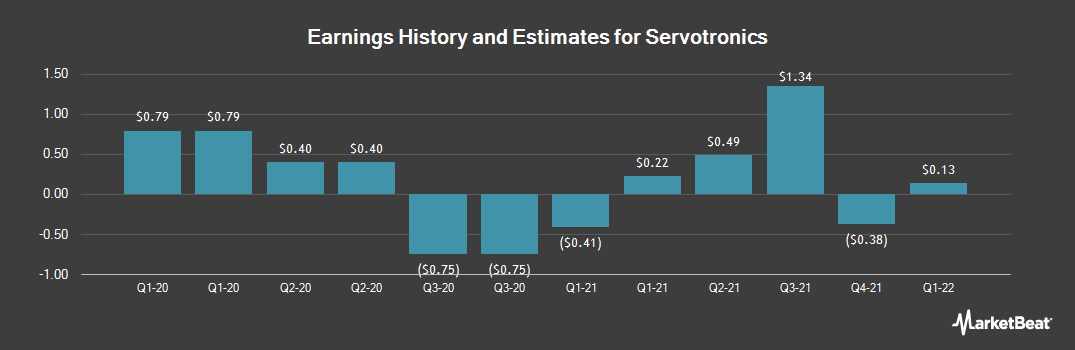 Earnings by Quarter for Servotronics (NYSEAMERICAN:SVT)