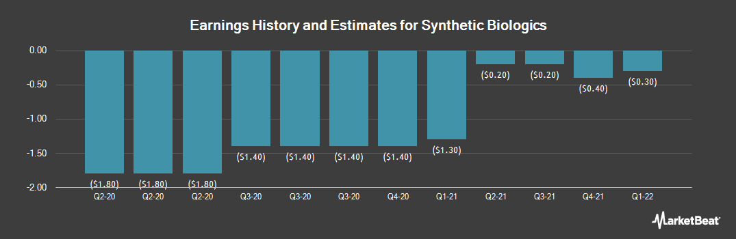 Earnings by Quarter for Synthetic Biologics (NYSEAMERICAN:SYN)