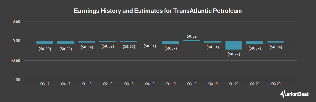 Earnings by Quarter for TransAtlantic Petroleum (NYSEAMERICAN:TAT)