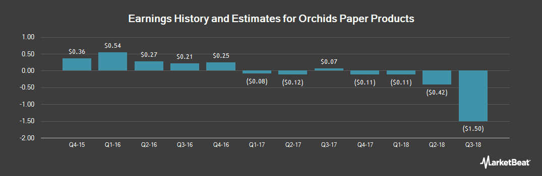 Earnings by Quarter for Orchids Paper Products Company (NYSEAMERICAN:TIS)