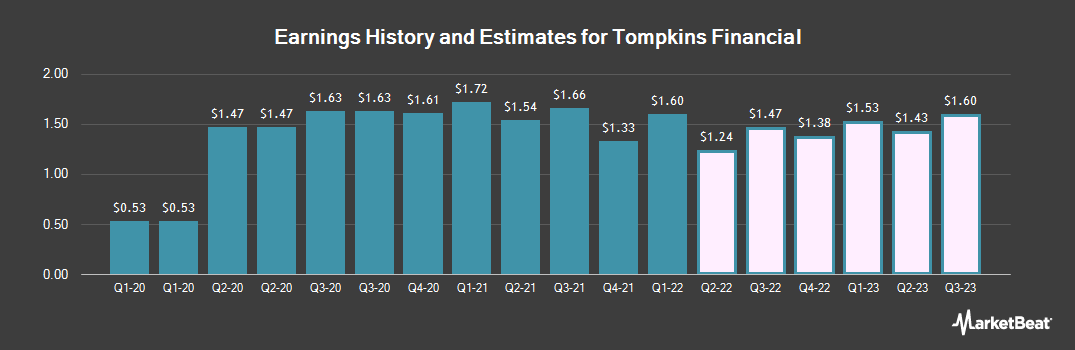 Earnings by Quarter for Tompkins Financial (NYSEAMERICAN:TMP)