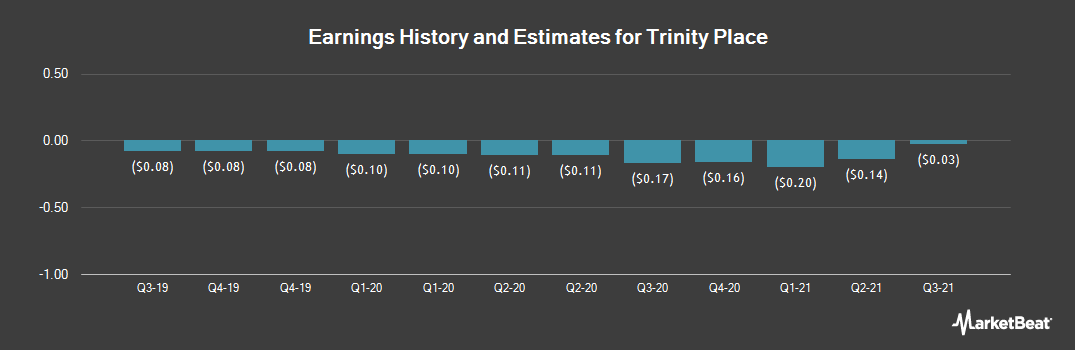 Earnings by Quarter for Trinity Place (NYSEAMERICAN:TPHS)
