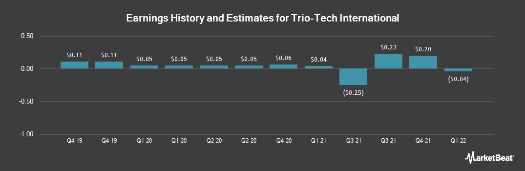 Earnings by Quarter for Trio-Tech International (NYSEAMERICAN:TRT)