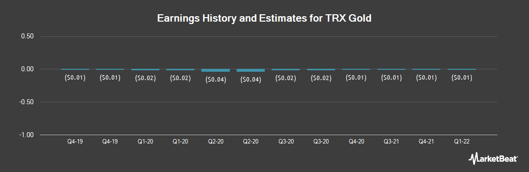 Earnings by Quarter for Tanzanian Royalty Exploration Corp (NYSEAMERICAN:TRX)