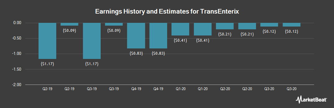 Earnings by Quarter for Transenterix (NYSEAMERICAN:TRXC)