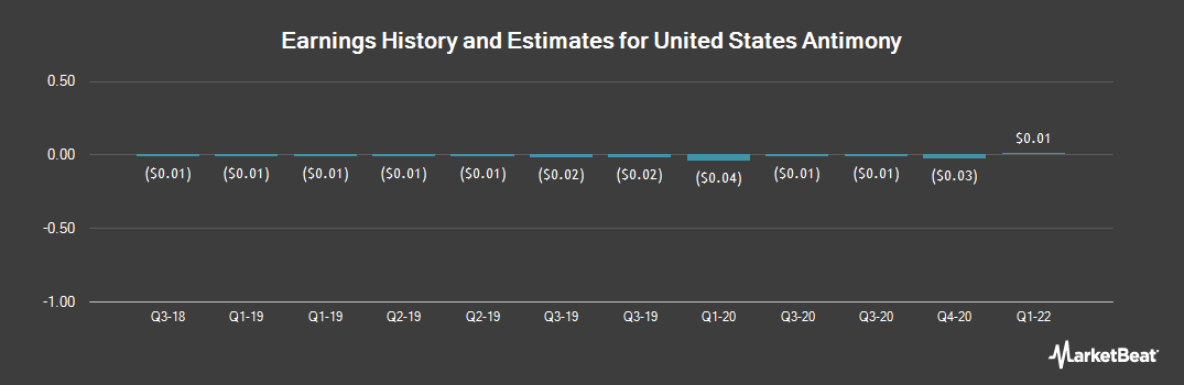 Earnings by Quarter for United States Antimony (NYSEAMERICAN:UAMY)