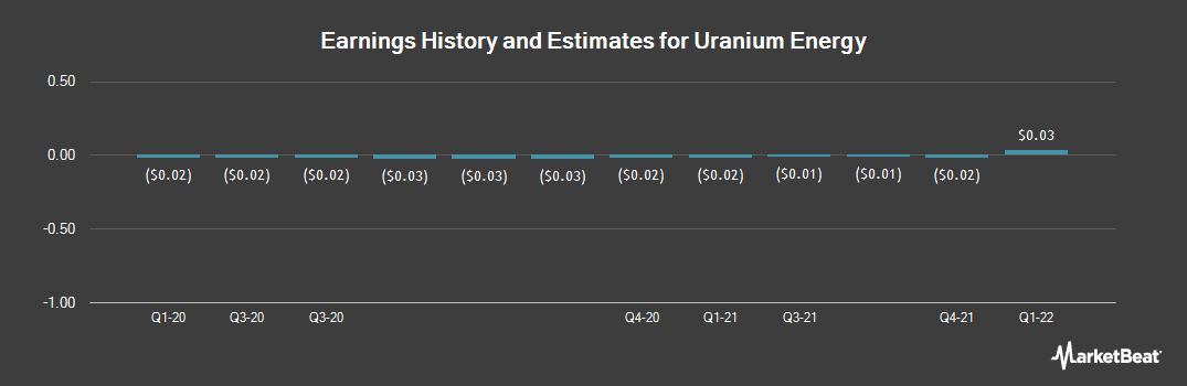 Earnings by Quarter for Uranium Energy Corp. (NYSEAMERICAN:UEC)