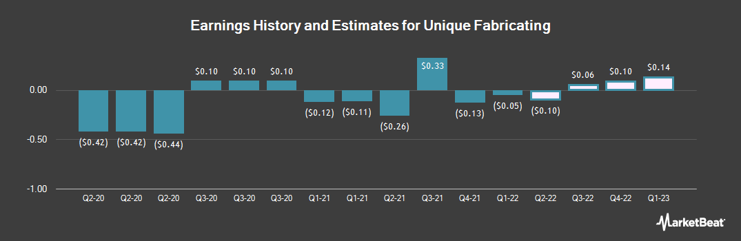 Earnings by Quarter for Unique Fabricating (NYSEAMERICAN:UFAB)