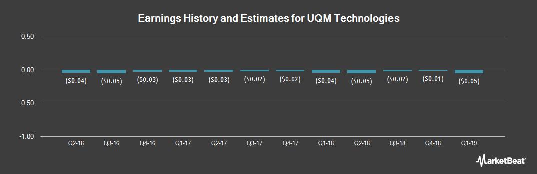 Earnings by Quarter for UQM Technologies (NYSEAMERICAN:UQM)