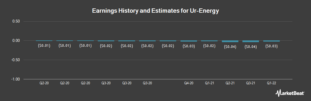 Earnings by Quarter for Ur-Energy (NYSEAMERICAN:URG)
