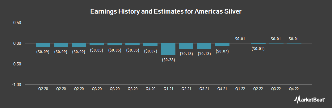 Earnings by Quarter for Americas Silver Co. , no par value (NYSEAMERICAN:USAS)
