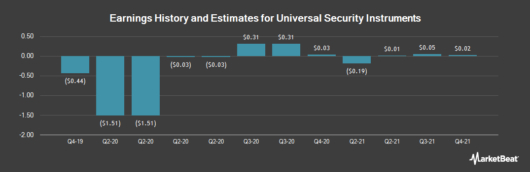 Earnings by Quarter for Universal Security Instruments (NYSEAMERICAN:UUU)
