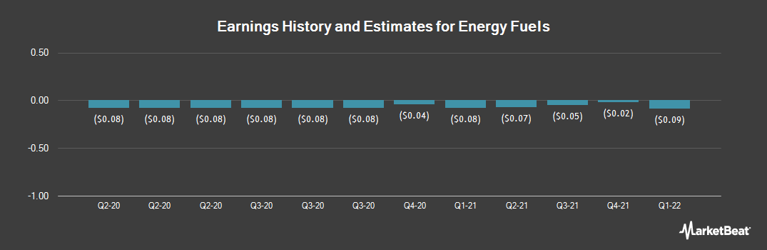 Earnings by Quarter for Energy Fuels (NYSEAMERICAN:UUUU)
