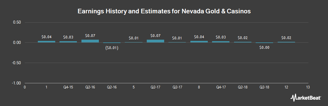 Earnings by Quarter for Nevada Gold & Casinos (NYSEAMERICAN:UWN)