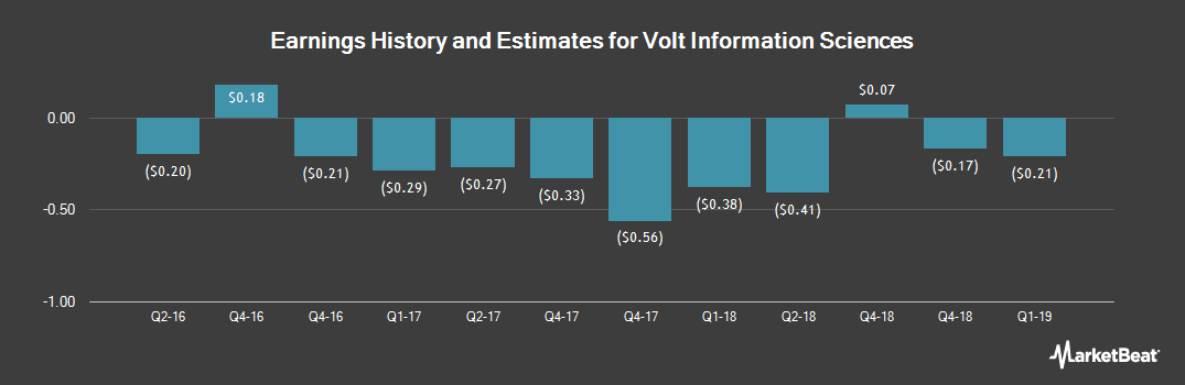 Earnings by Quarter for Volt Information Sciences (NYSEAMERICAN:VISI)