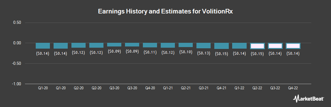 Earnings by Quarter for VolitionRX (NYSEAMERICAN:VNRX)
