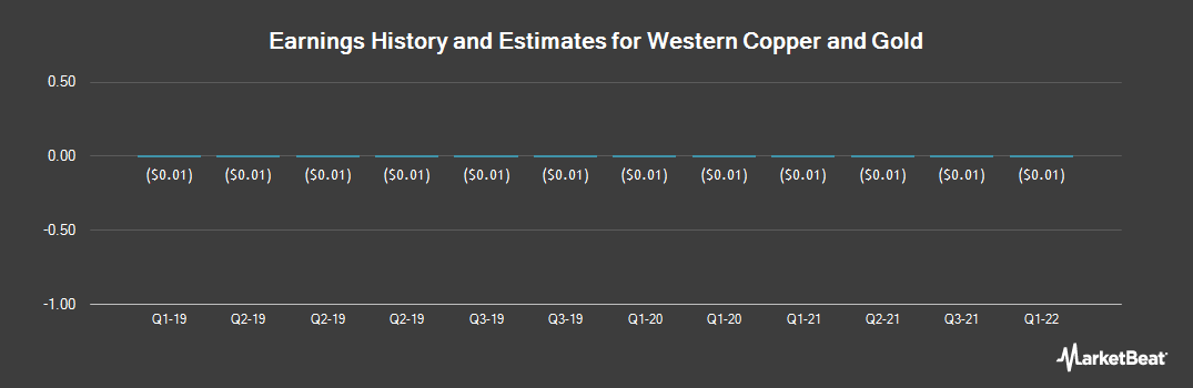 Earnings by Quarter for Western Copper and Gold (NYSEAMERICAN:WRN)