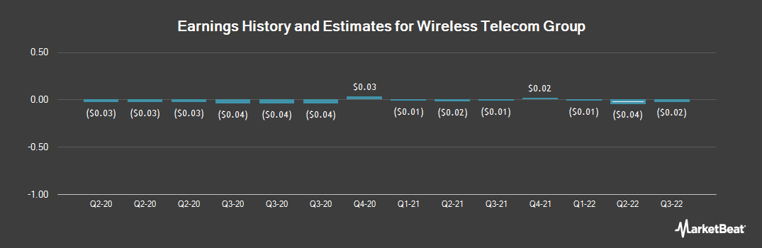 Earnings by Quarter for Wireless Telecom Group (NYSEAMERICAN:WTT)