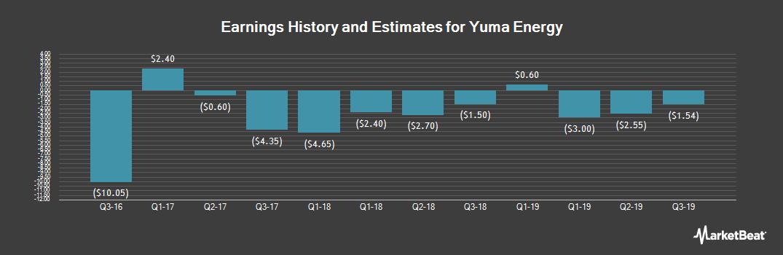 Earnings by Quarter for Yuma Energy (NYSEAMERICAN:YUMA)