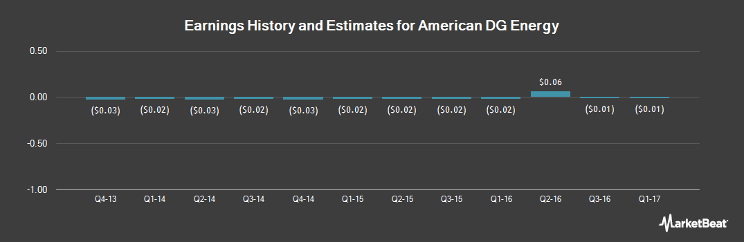 Earnings by Quarter for American DG Energy (NYSEMKT:ADGE)