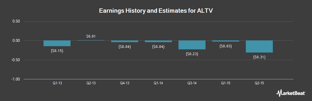 Earnings by Quarter for Alteva (NYSEMKT:ALTV)