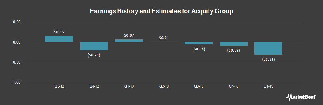 Earnings by Quarter for Acquity Group (NYSEMKT:AQ)